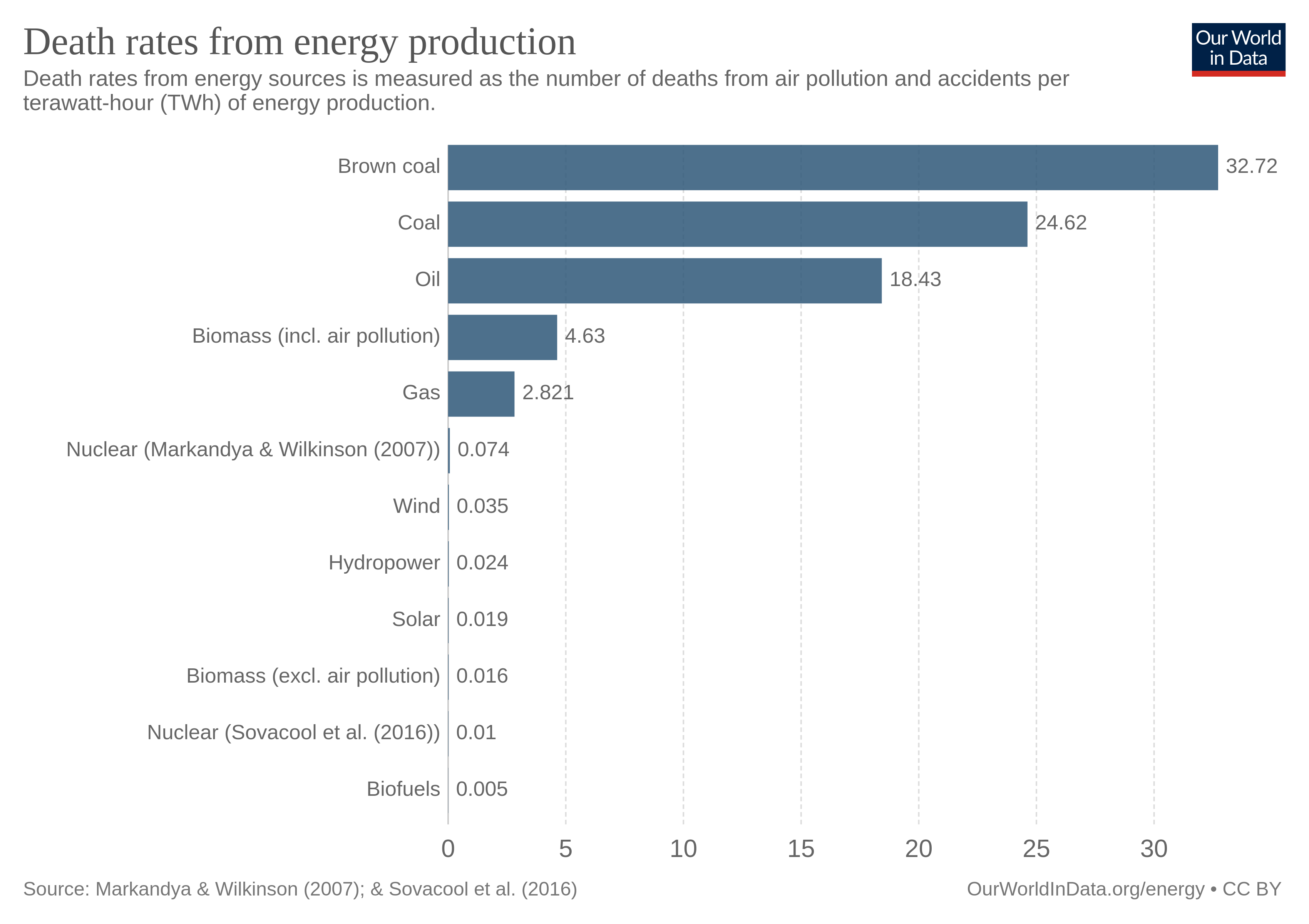 Deaths per TWh by energy source